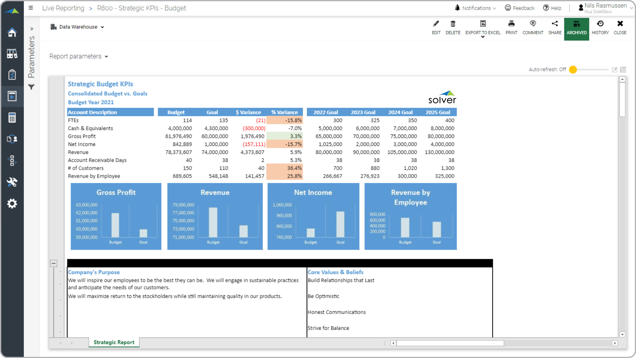 budgeting software dashboard for businesses