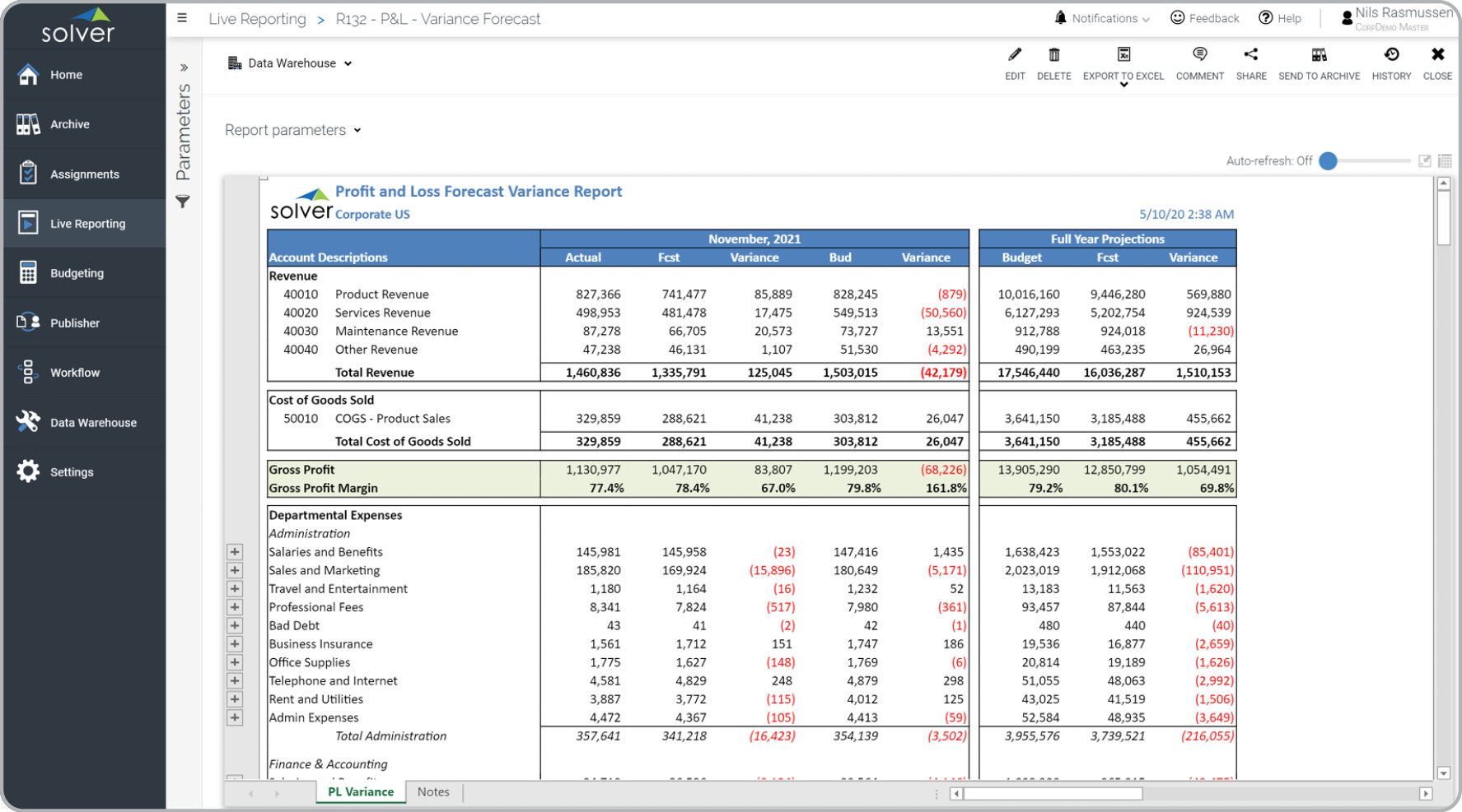 P&L – Estimate vs Budget
