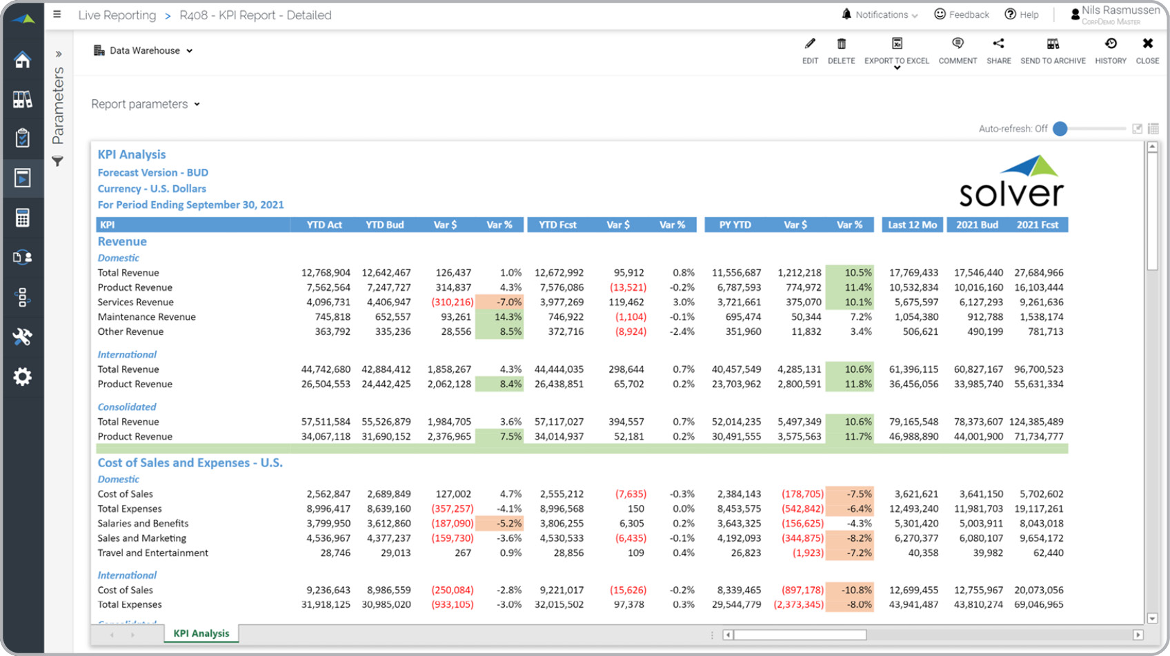 Detailed KPI Variance Report