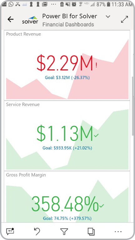 Mobile – Revenue KPIs