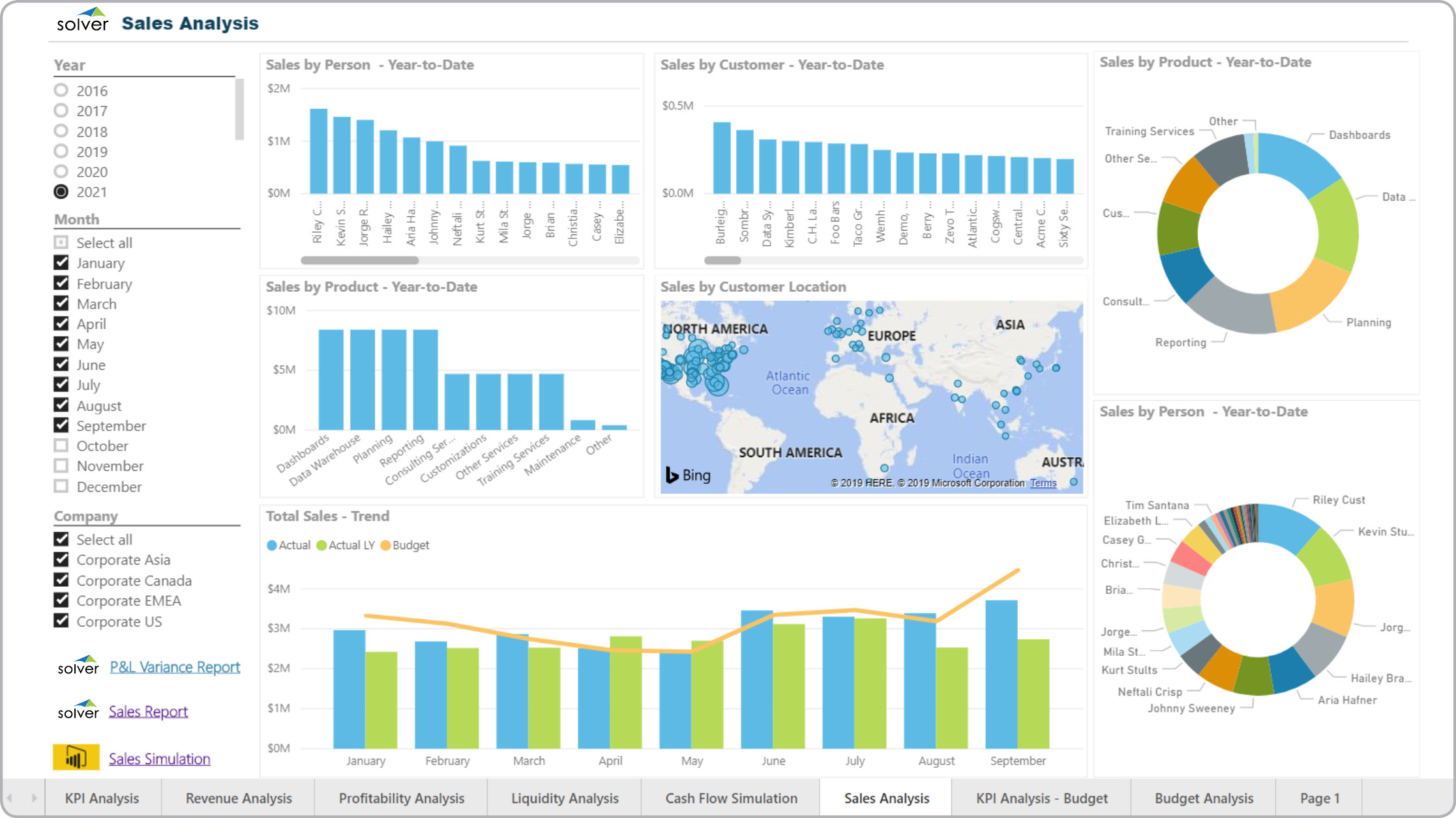 Power BI dashboard sales KPI