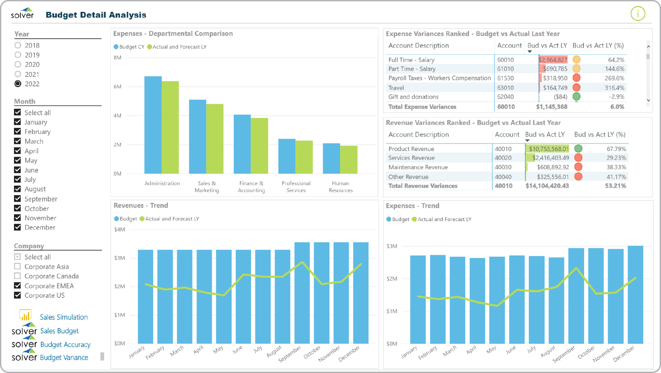 Budget Detail Dashboard