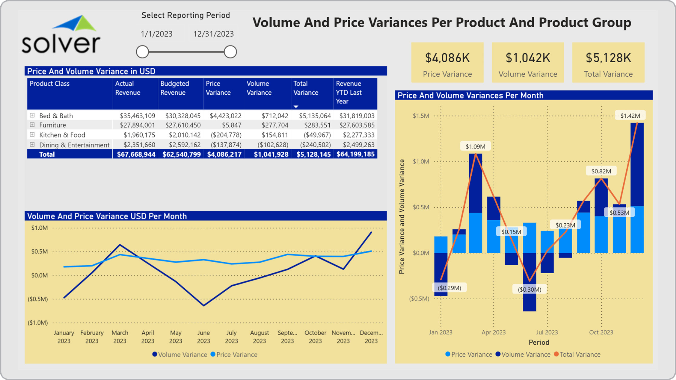 Retail – Volume & Price per Product