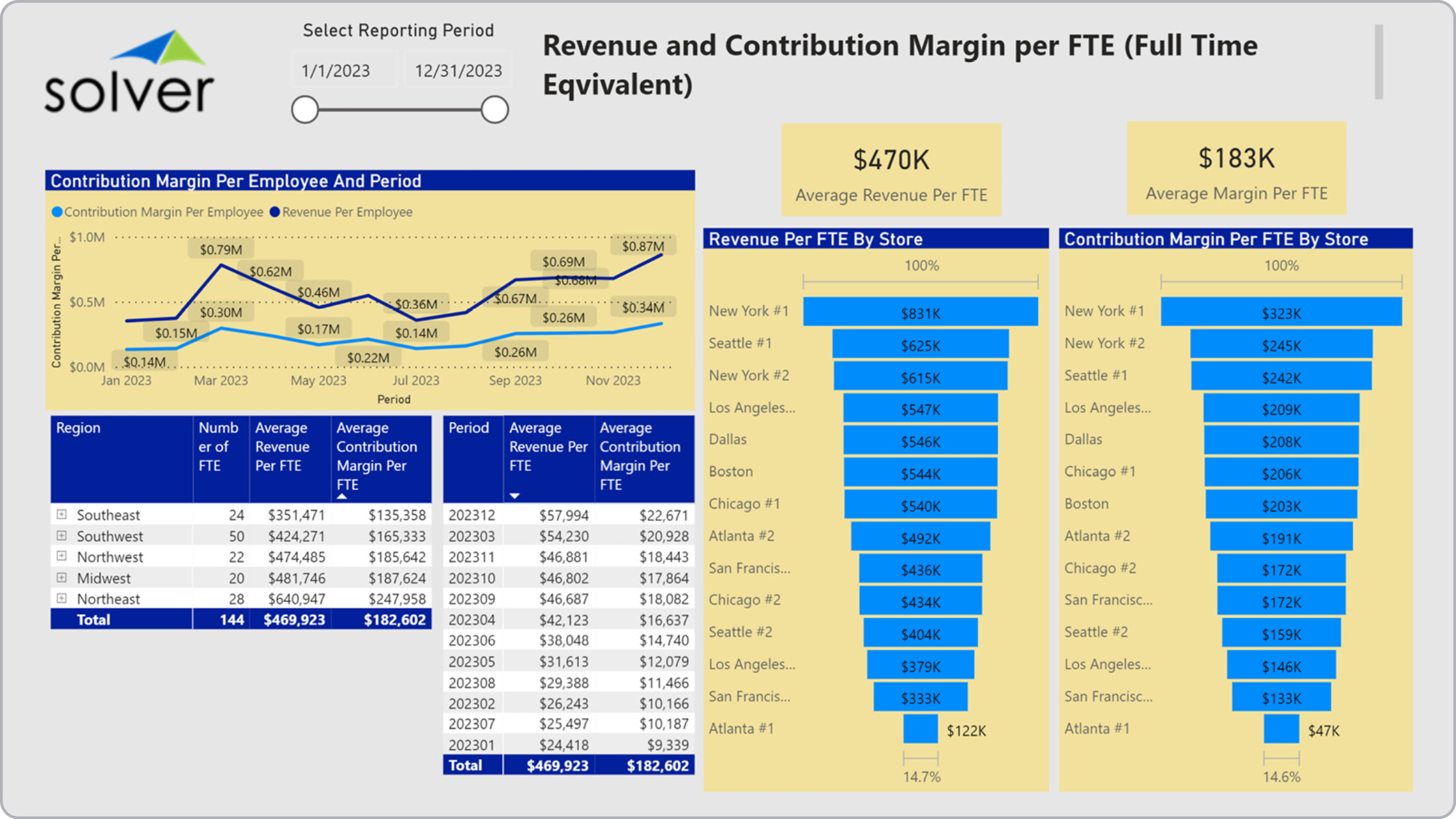 Retail – Revenue per FTE