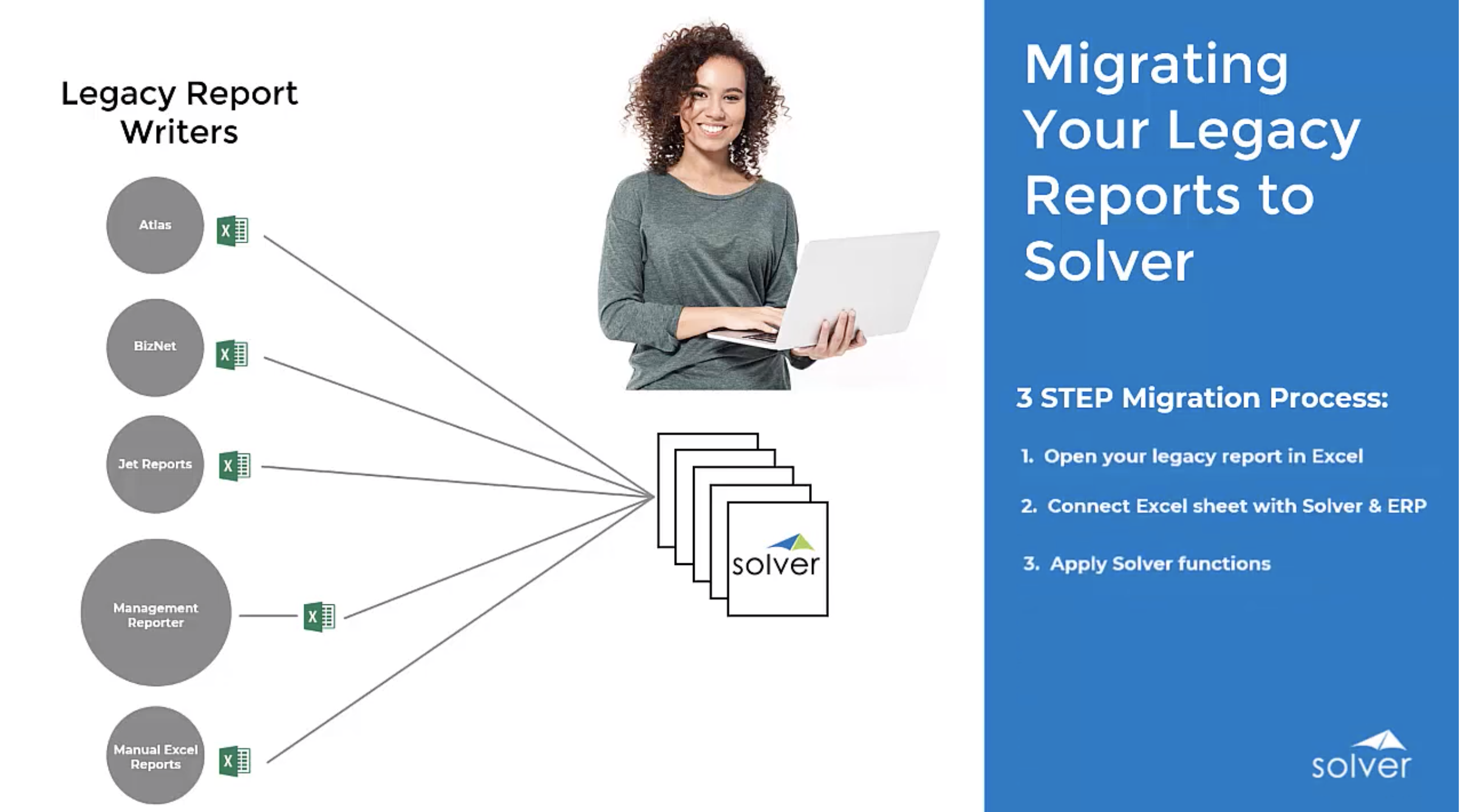 Reporting & Analysis – Migrating Reports from Other Report Writers