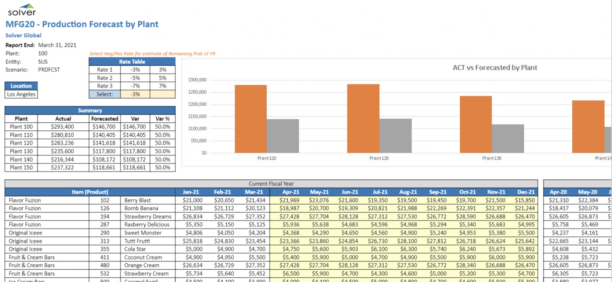 Example of an automated statistical forecast