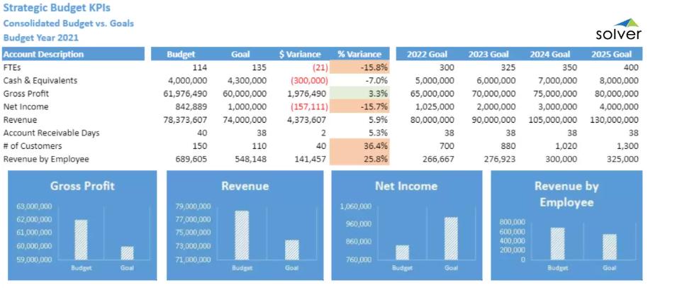 strategic budgetkpis