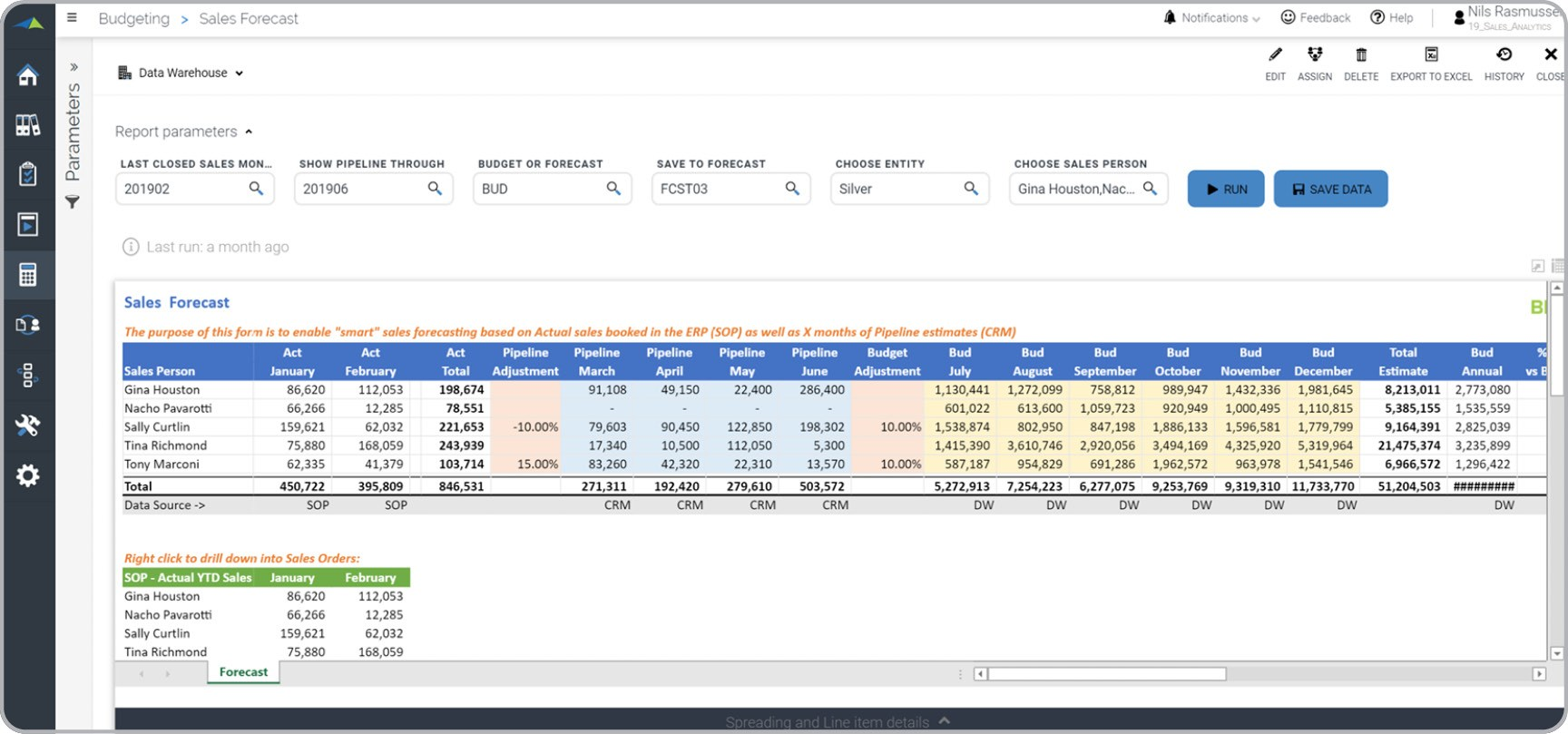 Sales Forecast From Crm Pipeline Example Uses
