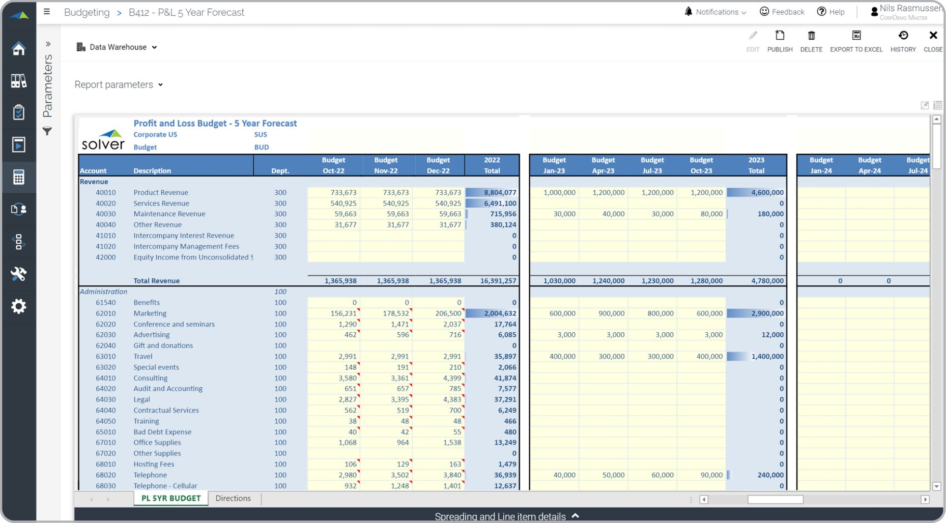 Multi Year Forecast Input Template Example Uses