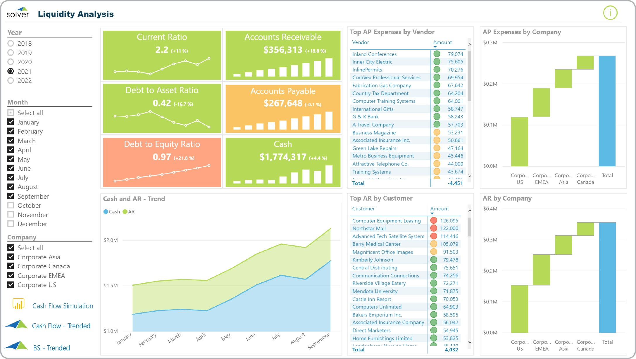 Liquidity Analysis Dashboard - Example, Uses With Liquidity Report Template