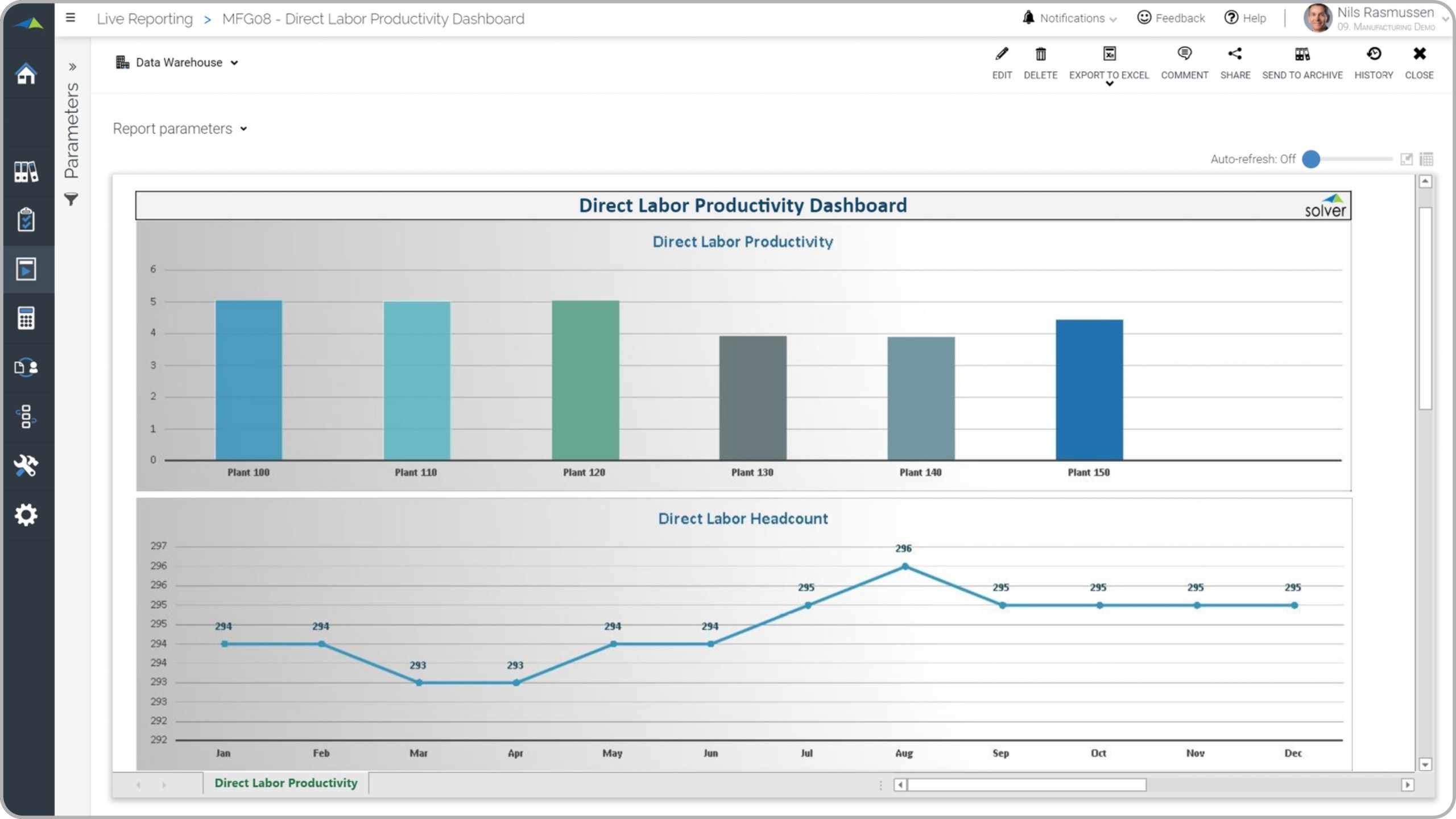 Direct Labor Productivity Dashboard for a Manufacturing Company With Monthly Productivity Report Template