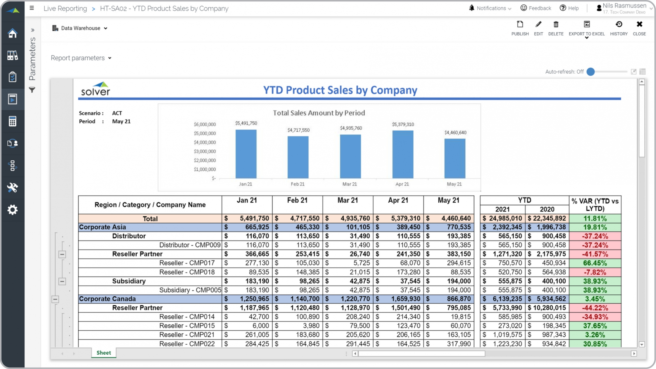 Monthly Sales Trend Report for a Technology Company - Example, Uses Intended For Monthly Productivity Report Template